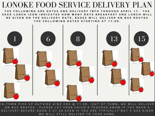 LonokeFood Service Delivery Plan April 1st through 15th