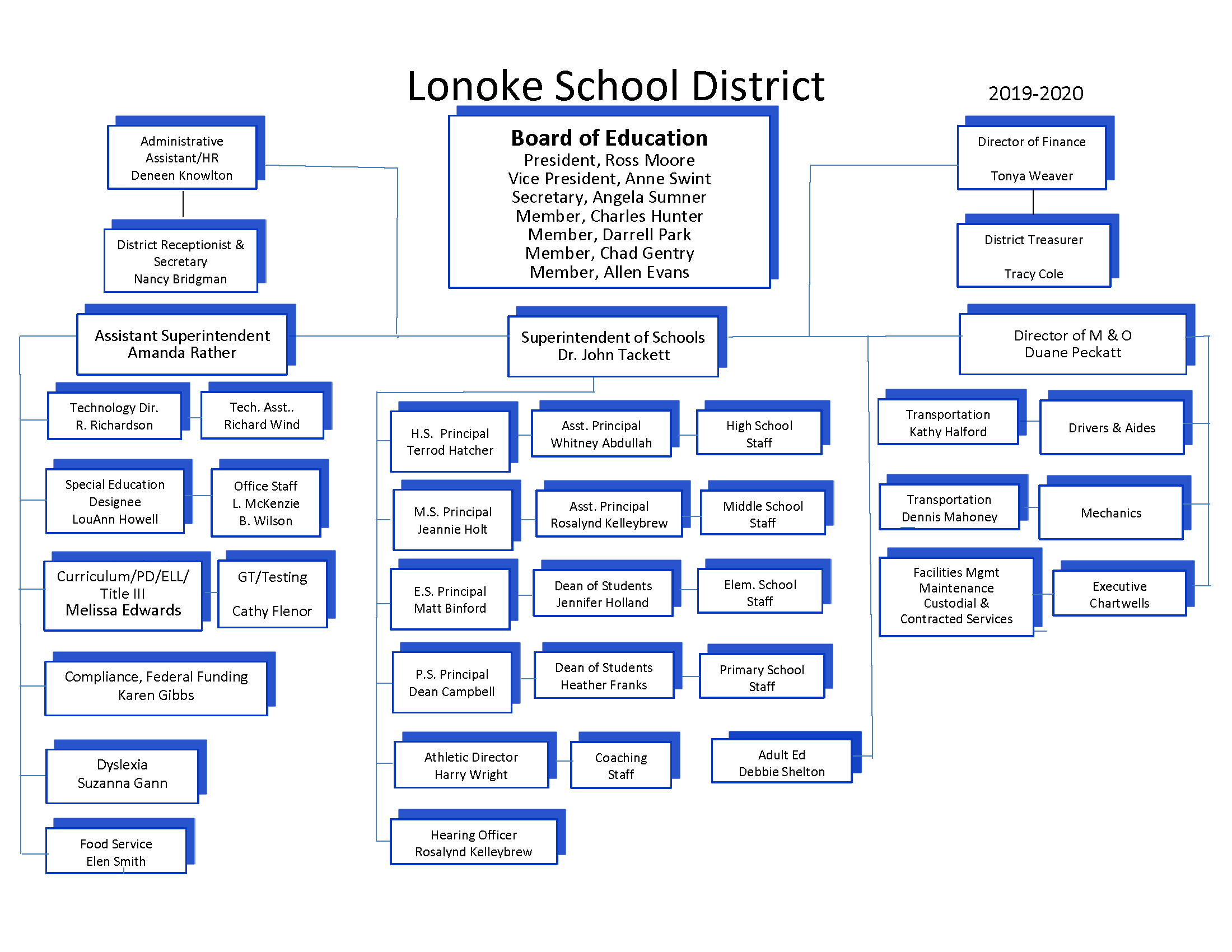 Organizational Chart for LPSD for 2019-2020